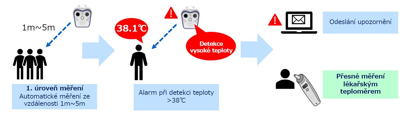 Kamerové systémy MOBOTIX
